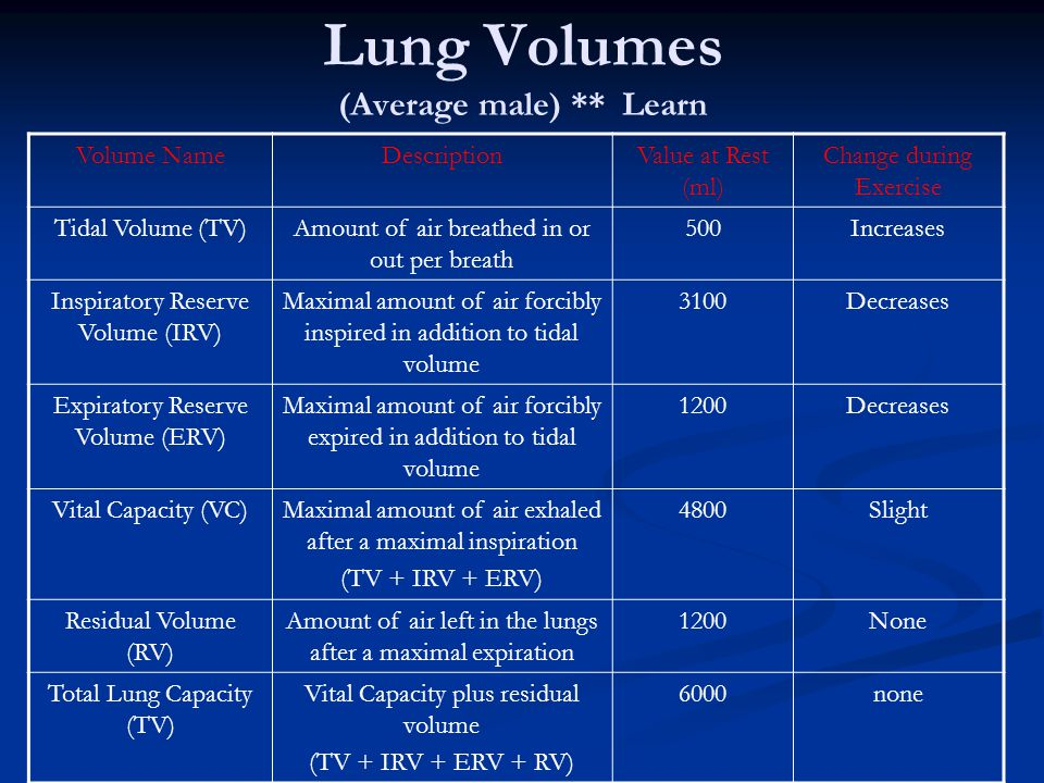 Lung Volumes (Average male) ** Learn
