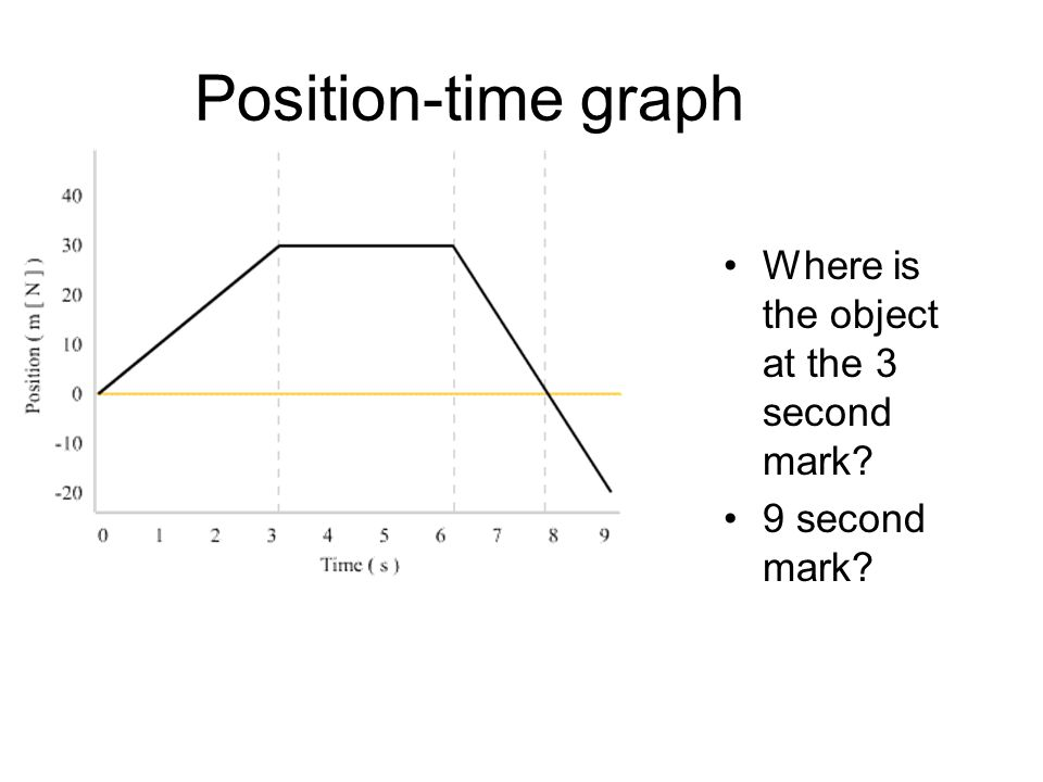 Position-time graph Where is the object at the 3 second mark