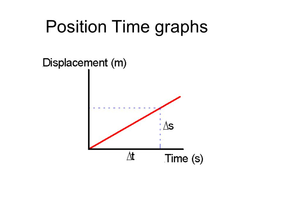 Position Time graphs 14