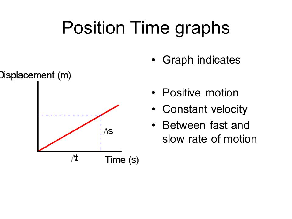 Position Time graphs Graph indicates Positive motion Constant velocity