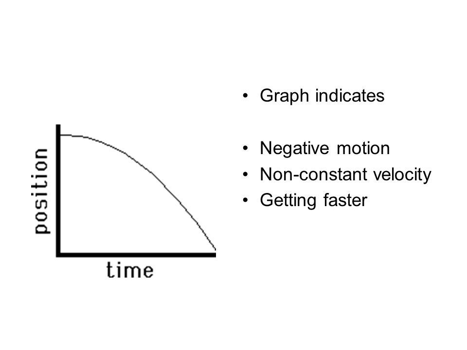 Graph indicates Negative motion Non-constant velocity Getting faster