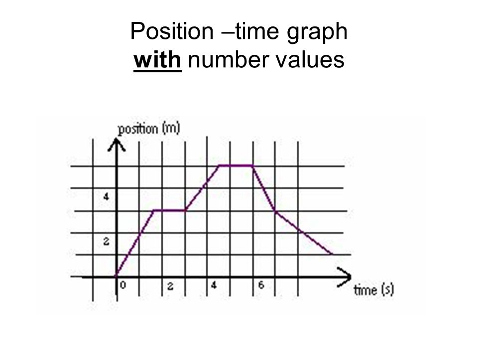 Position –time graph with number values