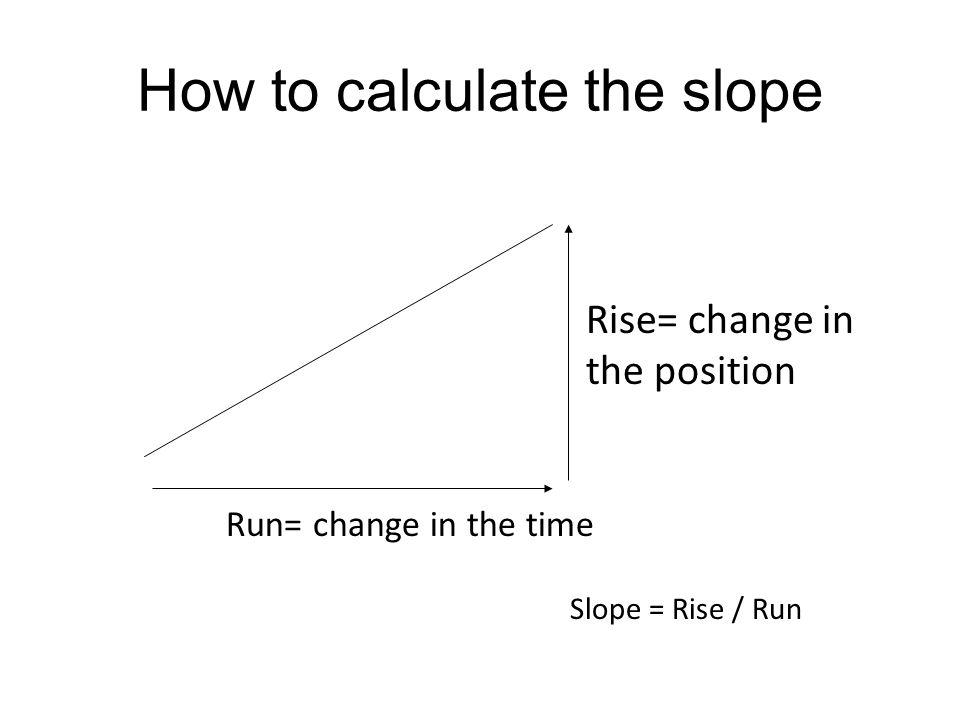 How to calculate the slope