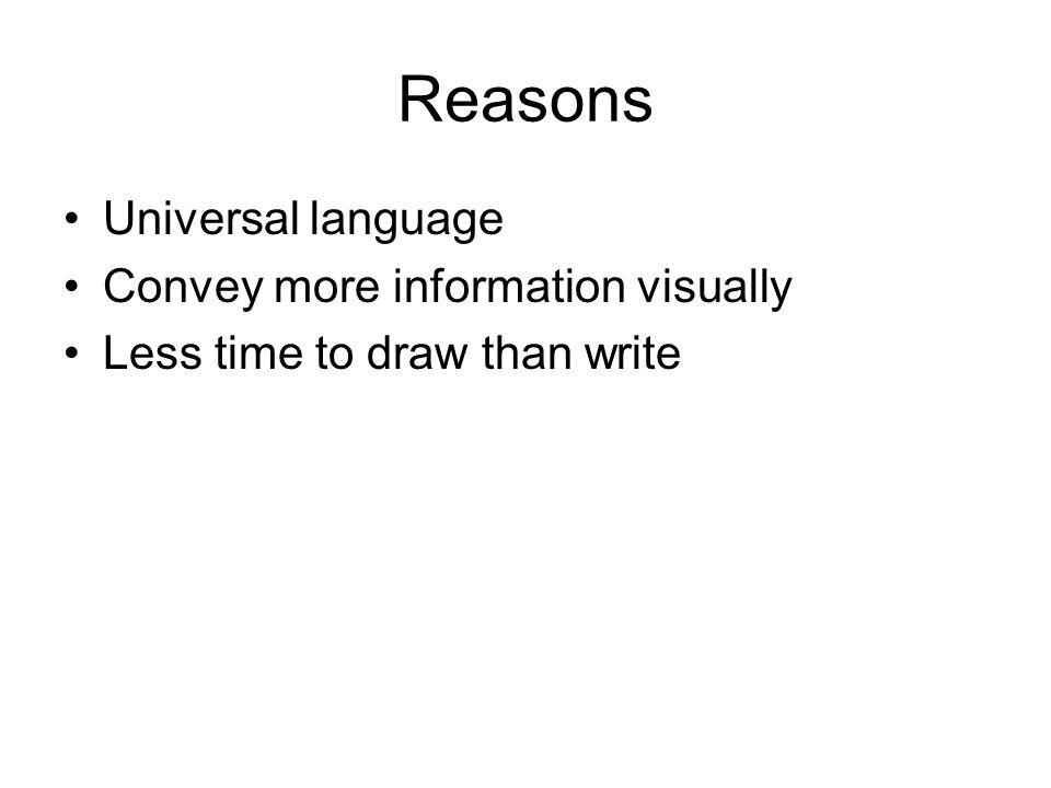 Reasons Universal language Convey more information visually