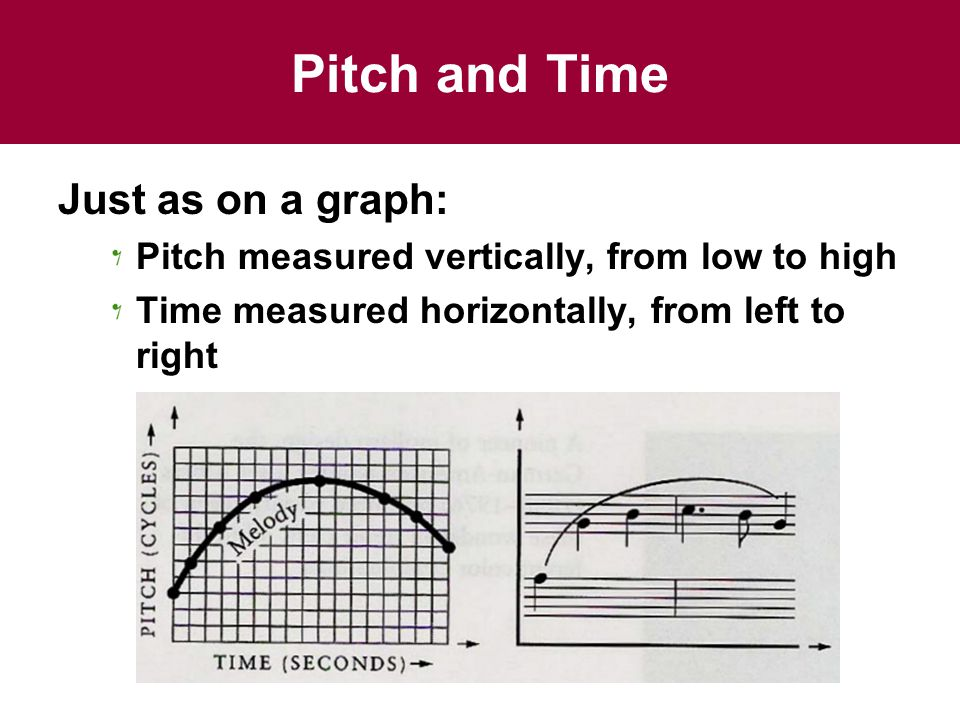 Pitch and Time Just as on a graph: