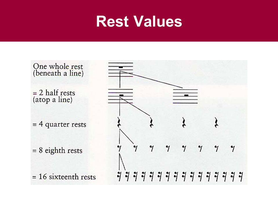 Rest Values