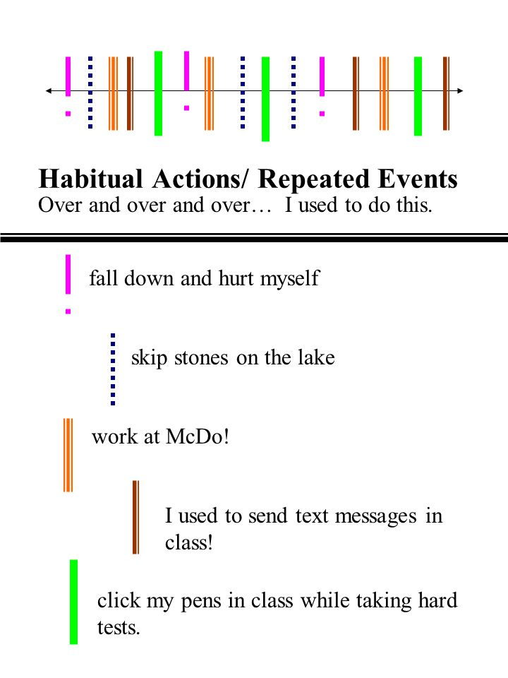 Habitual Actions/ Repeated Events