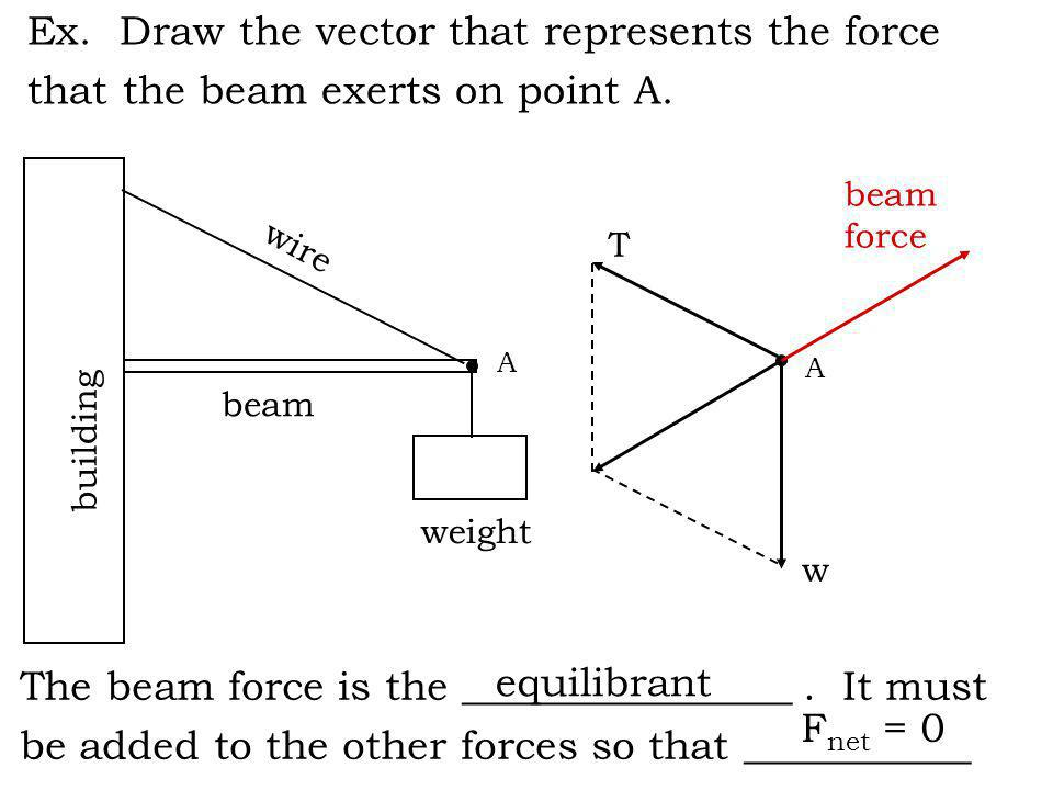 Ex. Draw the vector that represents the force