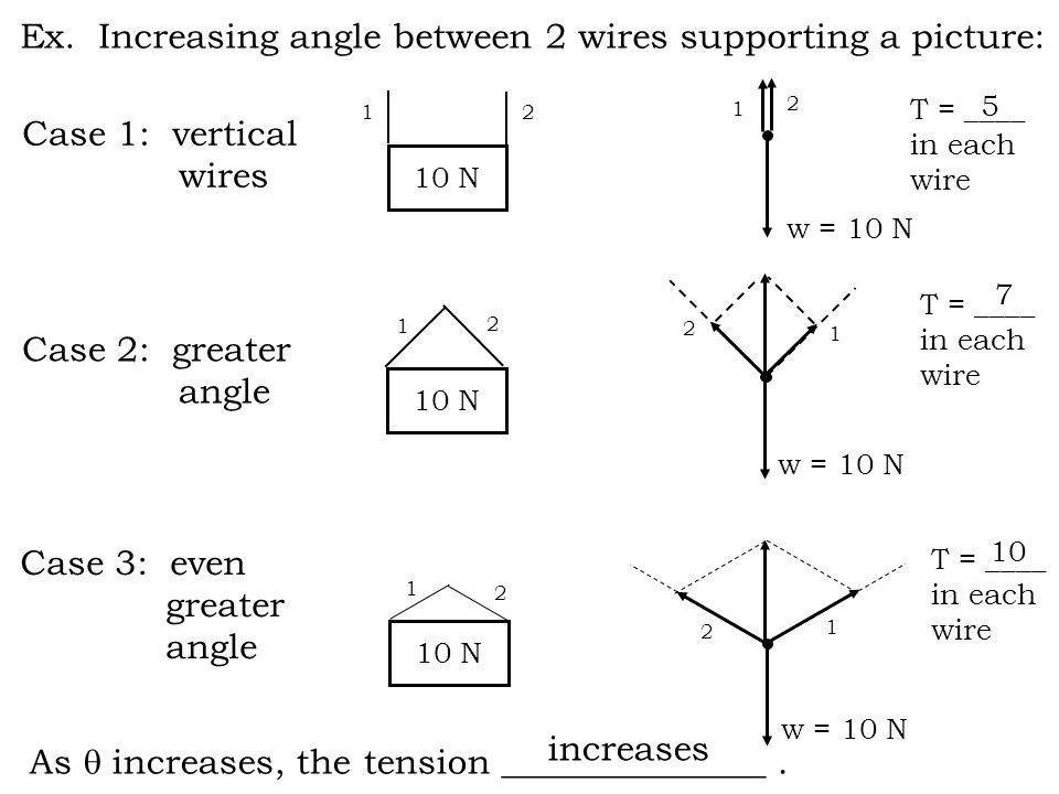 Ex. Increasing angle between 2 wires supporting a picture: