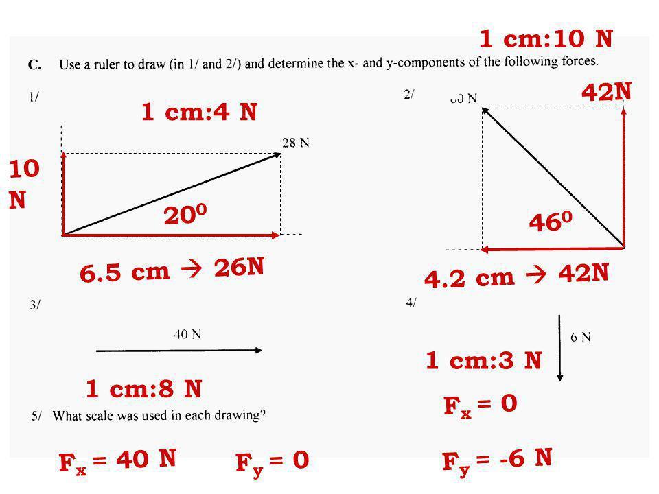 1 cm:10 N 42N. 1 cm:4 N. 10. N. 200. 460. 6.5 cm  26N. 4.2 cm  42N. 1 cm:3 N. 1 cm:8 N. Fx = 0.