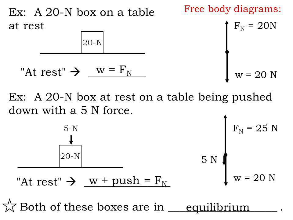 Ex: A 20-N box at rest on a table being pushed down with a 5 N force.