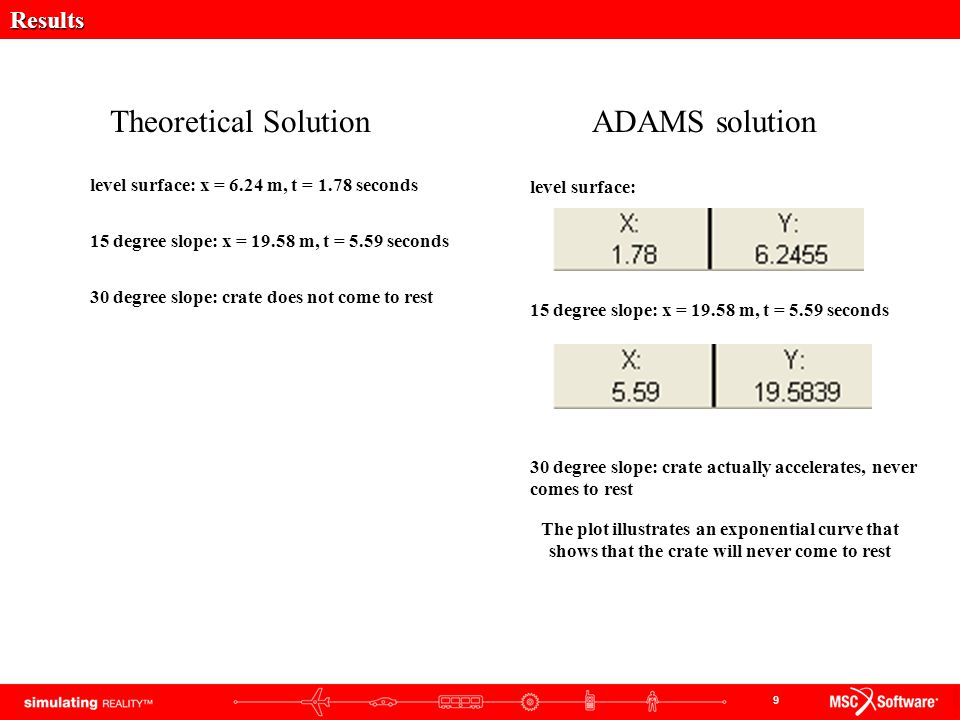 Theoretical Solution ADAMS solution Results
