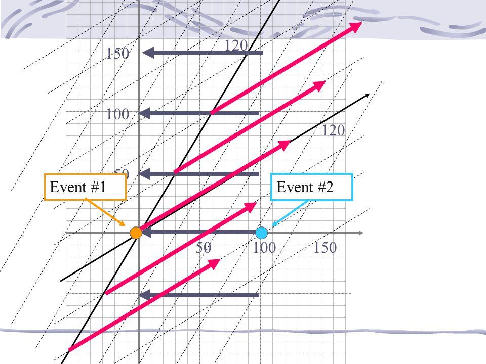 200 120 150 100 120 50 Event #1 Event #2 50 100 150 v = 3/5 c