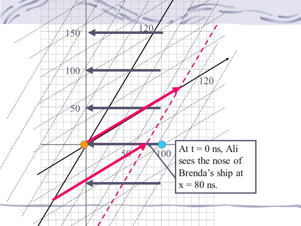 At t = 0 ns, Ali sees the nose of Brenda's ship at x = 80 ns. 50 100