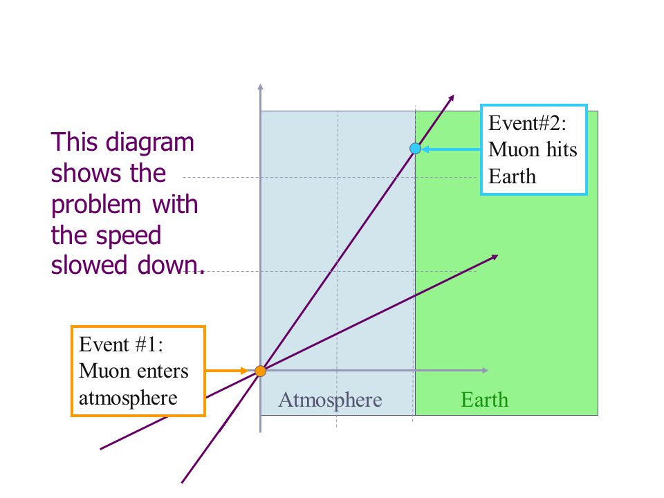 This diagram shows the problem with the speed slowed down.