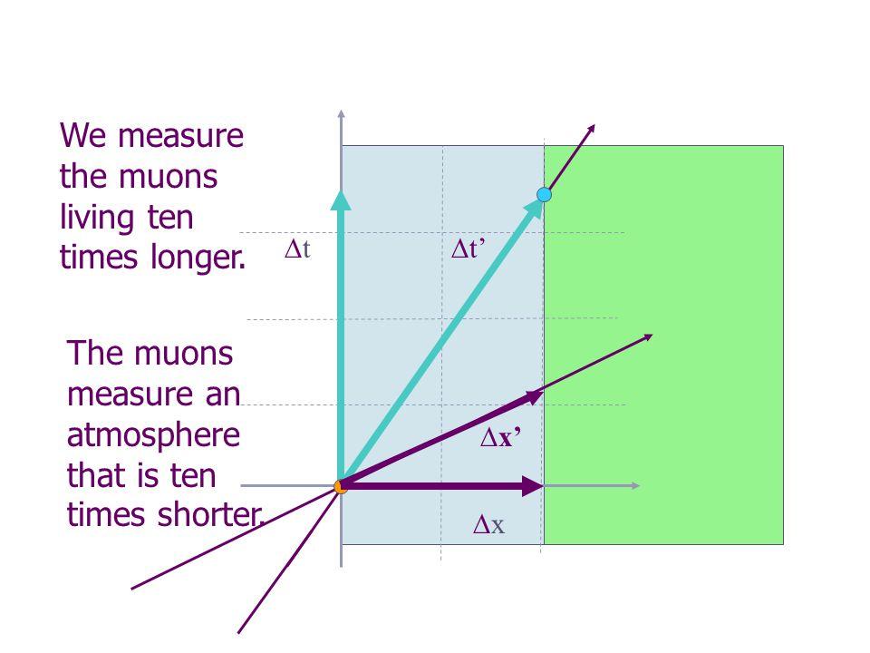 We measure the muons living ten times longer.
