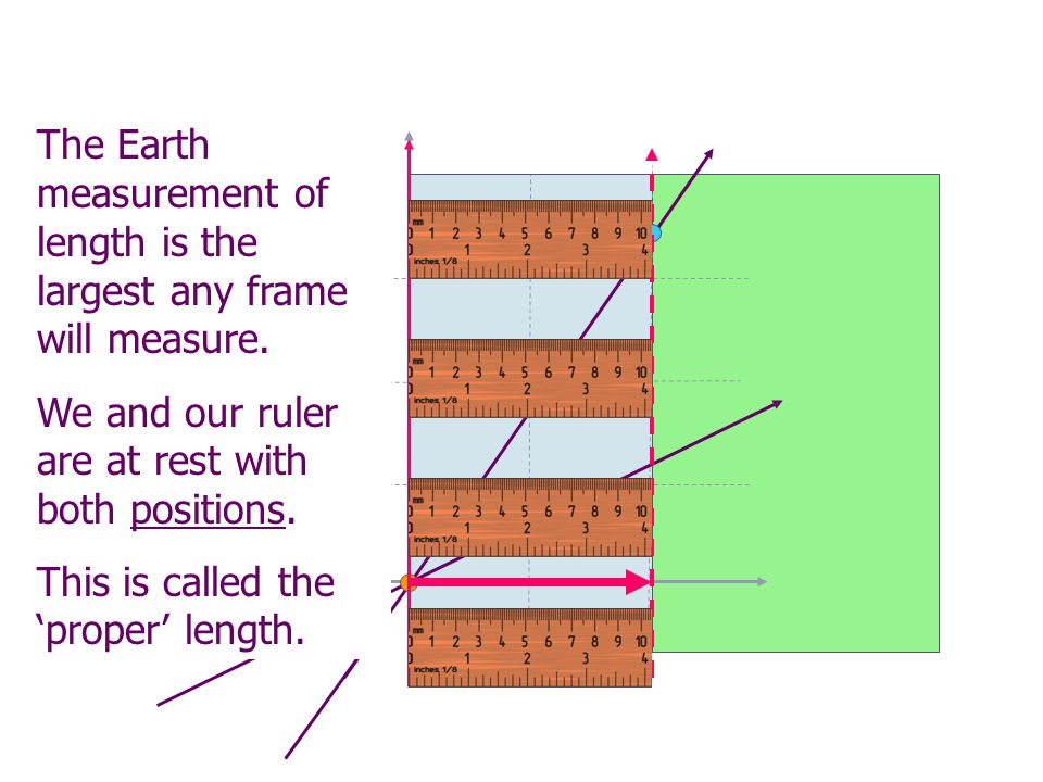 The Earth measurement of length is the largest any frame will measure.