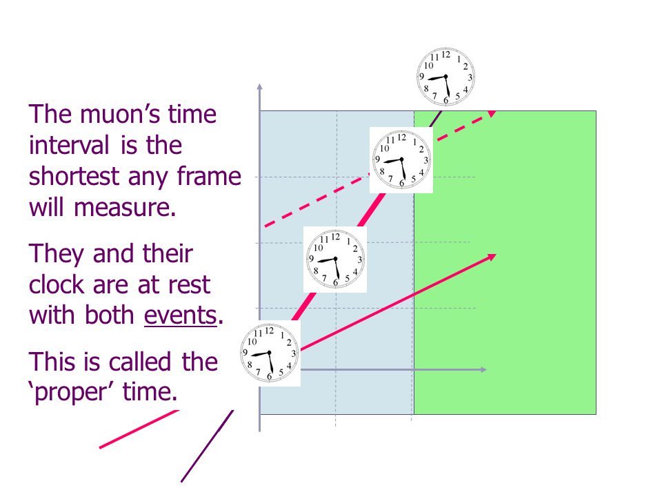 The muon's time interval is the shortest any frame will measure.