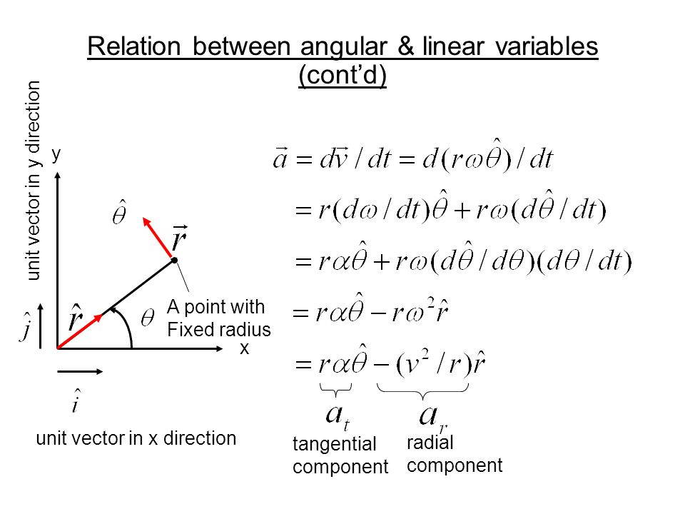 Relation between angular & linear variables (cont'd)