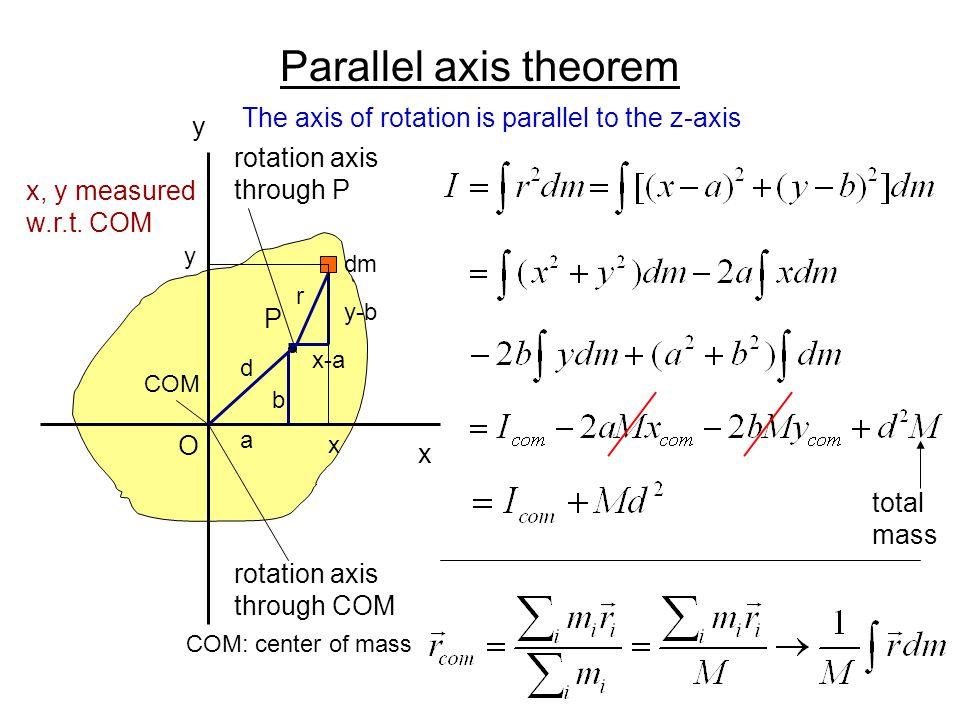 Parallel axis theorem The axis of rotation is parallel to the z-axis y