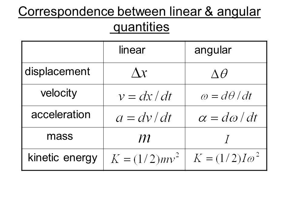 Correspondence between linear & angular quantities
