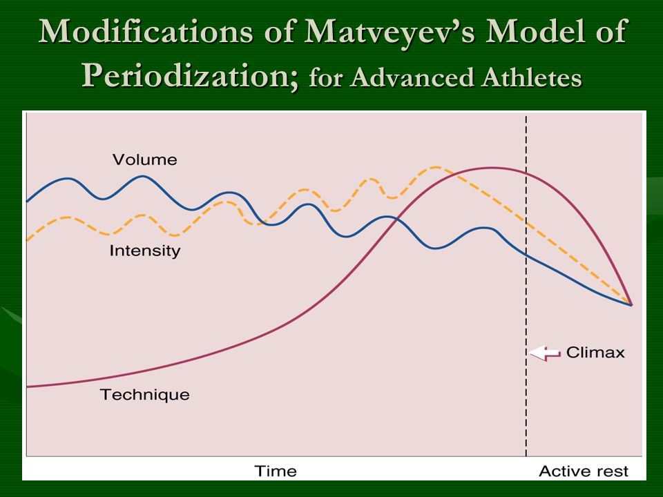Modifications of Matveyev's Model of Periodization; for Advanced Athletes