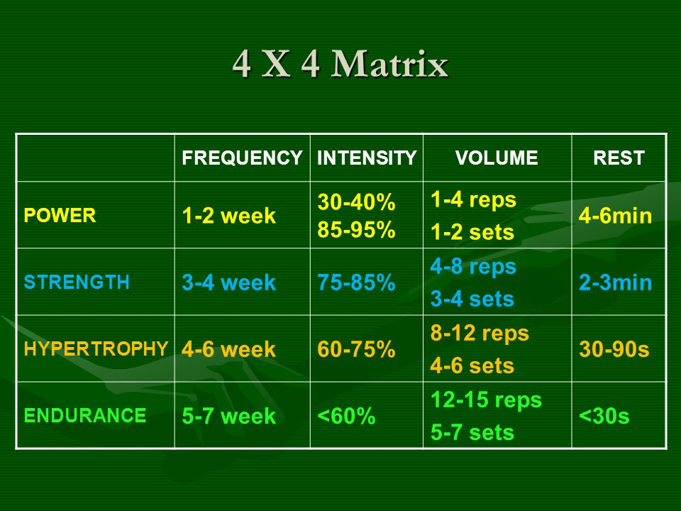 4 X 4 Matrix 1-2 week 30-40% 85-95% 1-4 reps 1-2 sets 4-6min 3-4 week