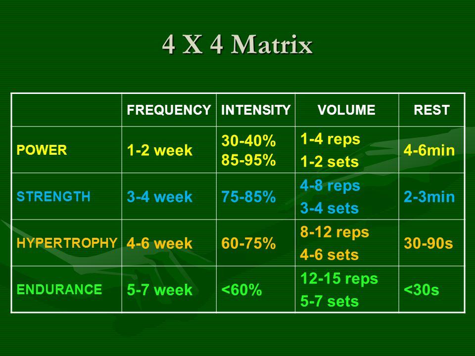 4 X 4 Matrix 1-2 week 30-40% 85-95% 1-4 reps 1-2 sets 4-6min 3-4 week