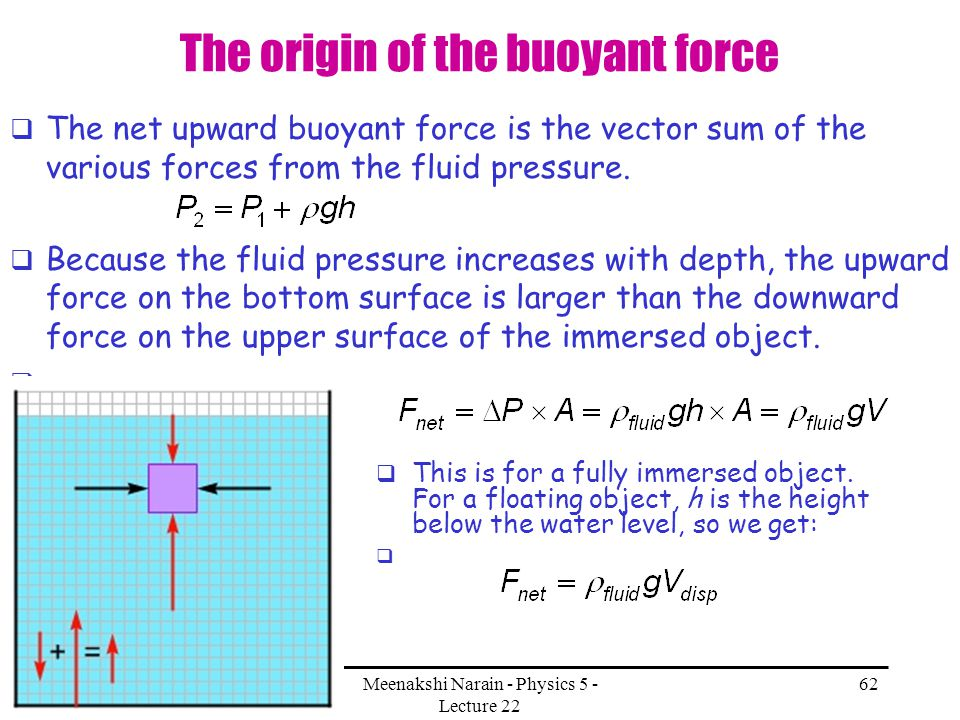 The origin of the buoyant force