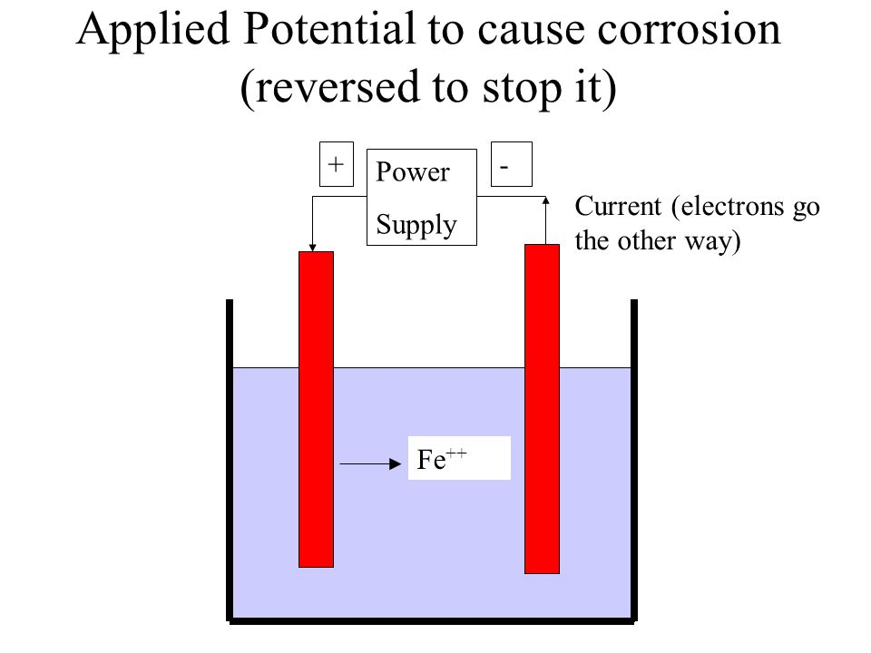 Applied Potential to cause corrosion (reversed to stop it)