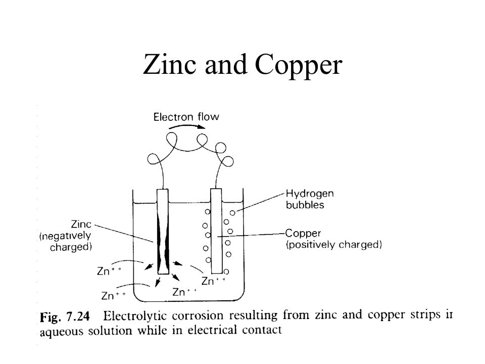 Zinc and Copper