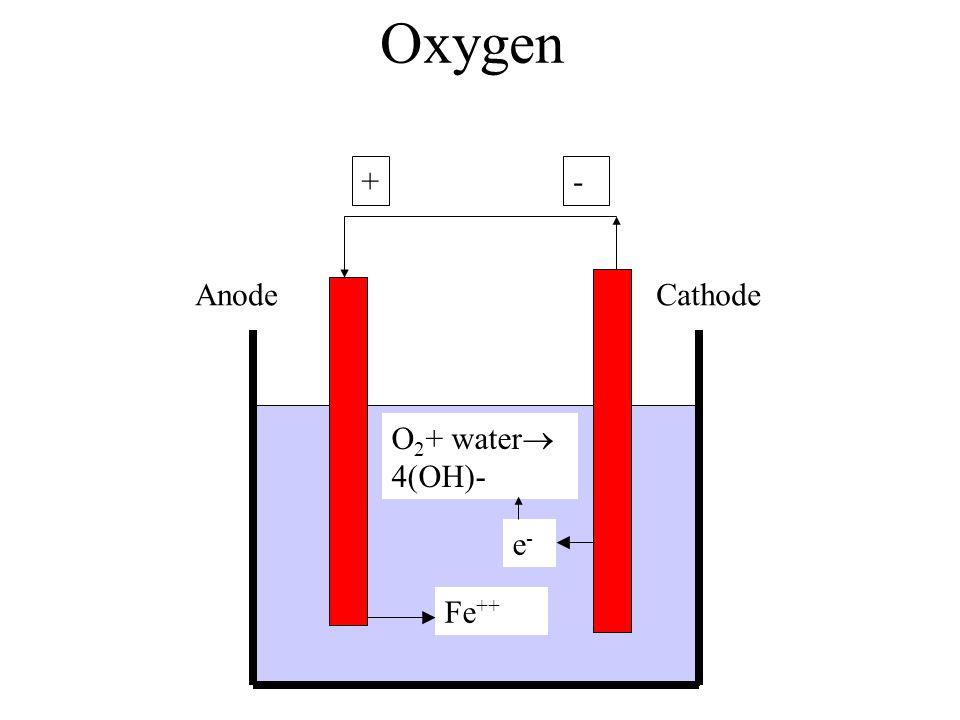 Oxygen + - Anode Cathode O2+ water 4(OH)- e- Fe++