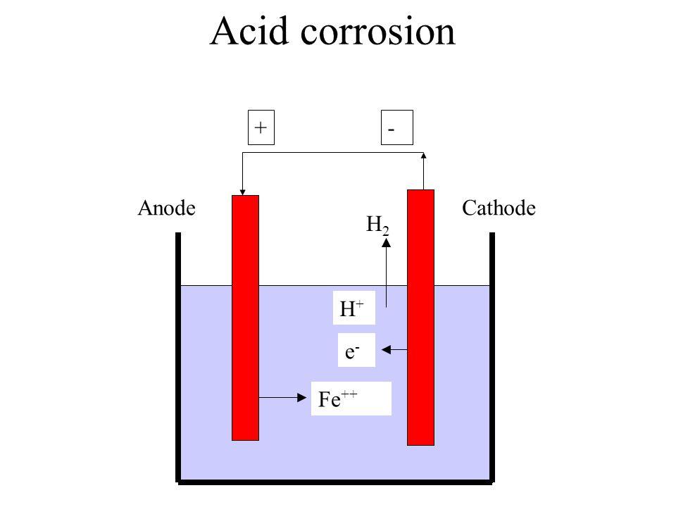 Acid corrosion + - Anode Cathode H2 H+ e- Fe++
