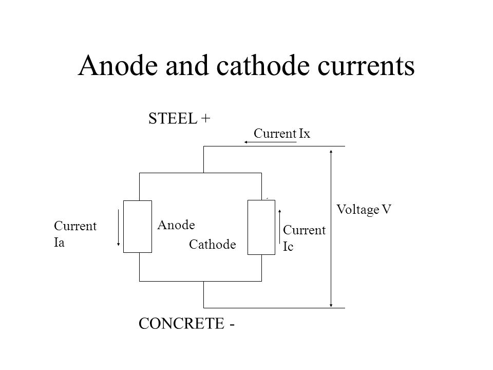 Anode and cathode currents