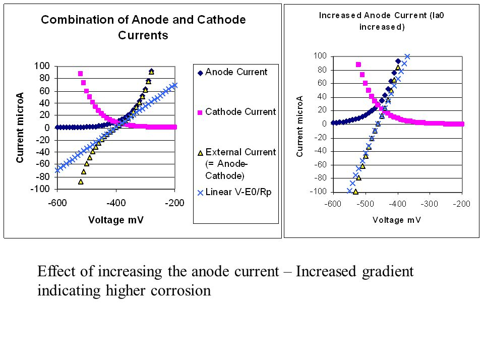 Effect of increasing the anode current – Increased gradient indicating higher corrosion