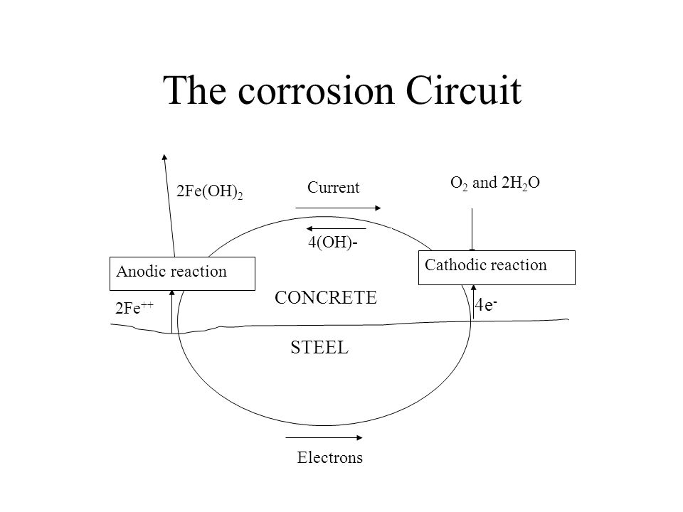 The corrosion Circuit CONCRETE 4e- STEEL O2 and 2H2O Current 2Fe(OH)2