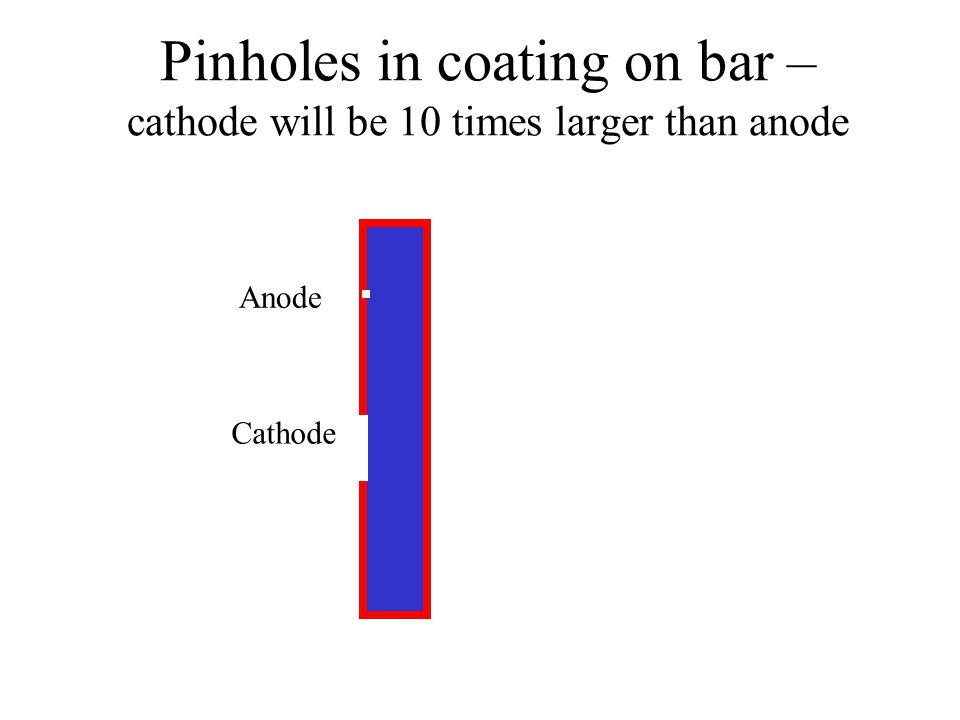 Pinholes in coating on bar – cathode will be 10 times larger than anode