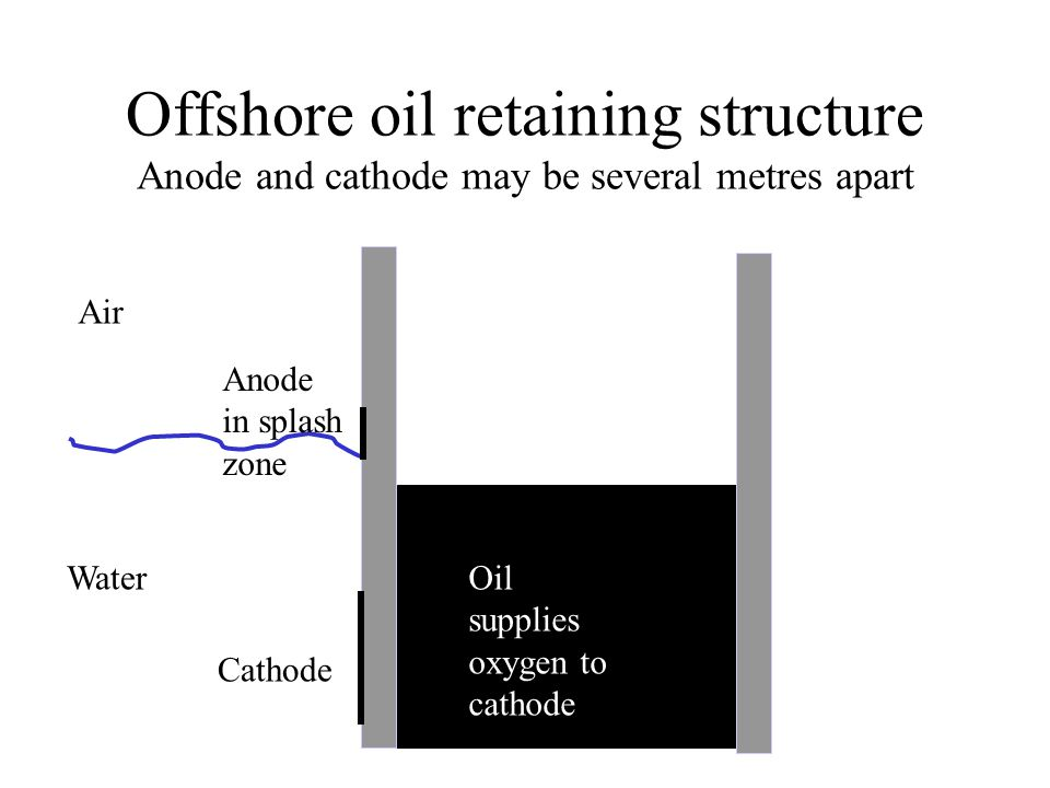 Offshore oil retaining structure Anode and cathode may be several metres apart