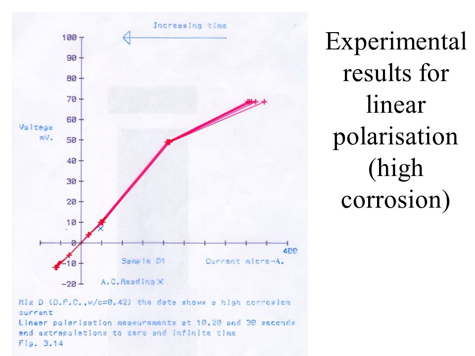 Experimental results for linear polarisation (high corrosion)