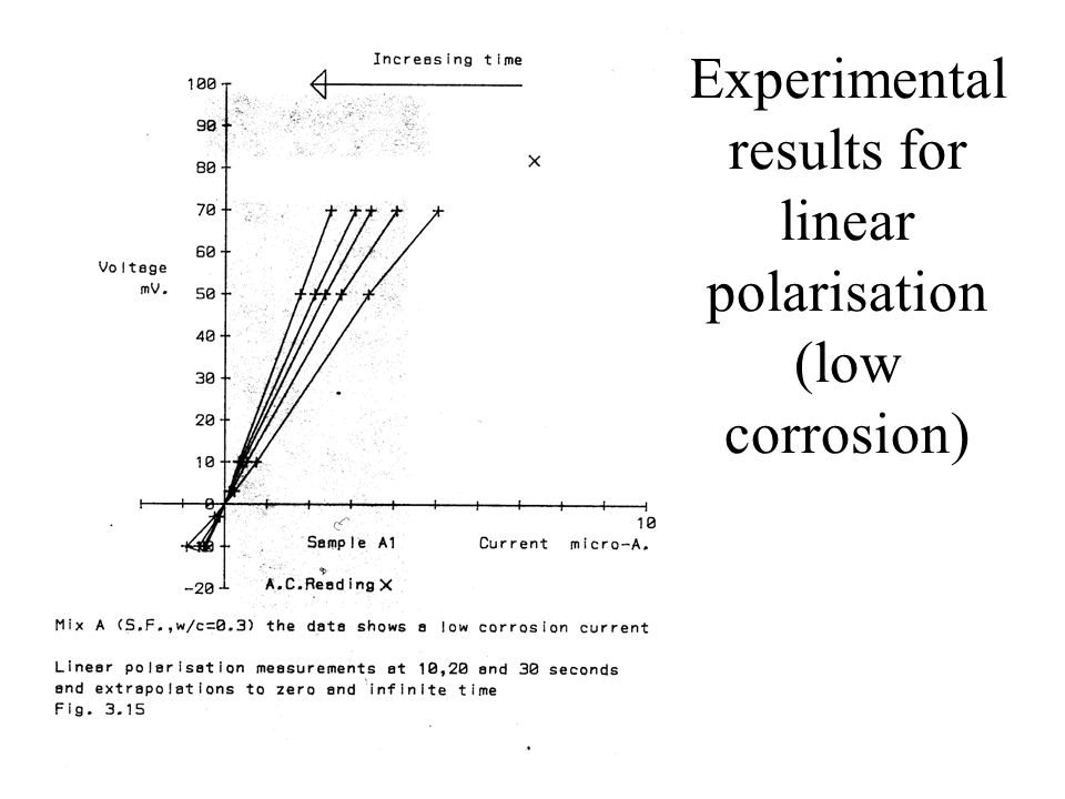 Experimental results for linear polarisation (low corrosion)