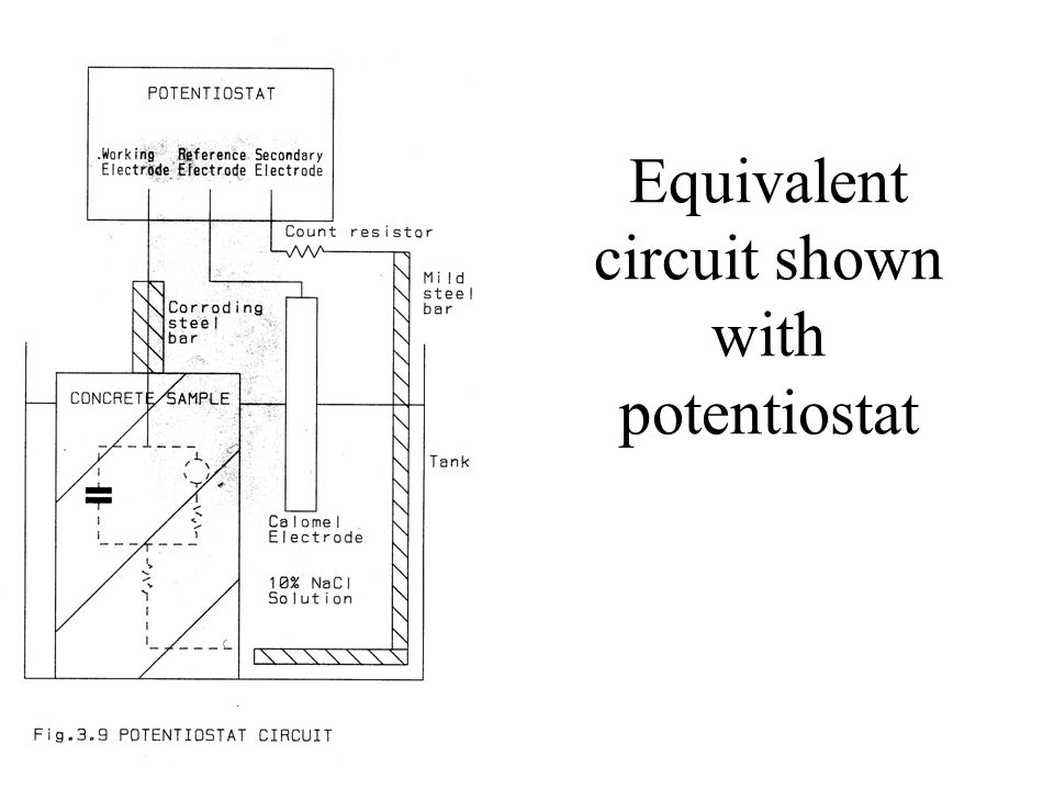 Equivalent circuit shown with potentiostat