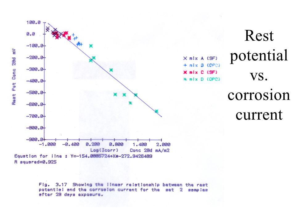 Rest potential vs. corrosion current