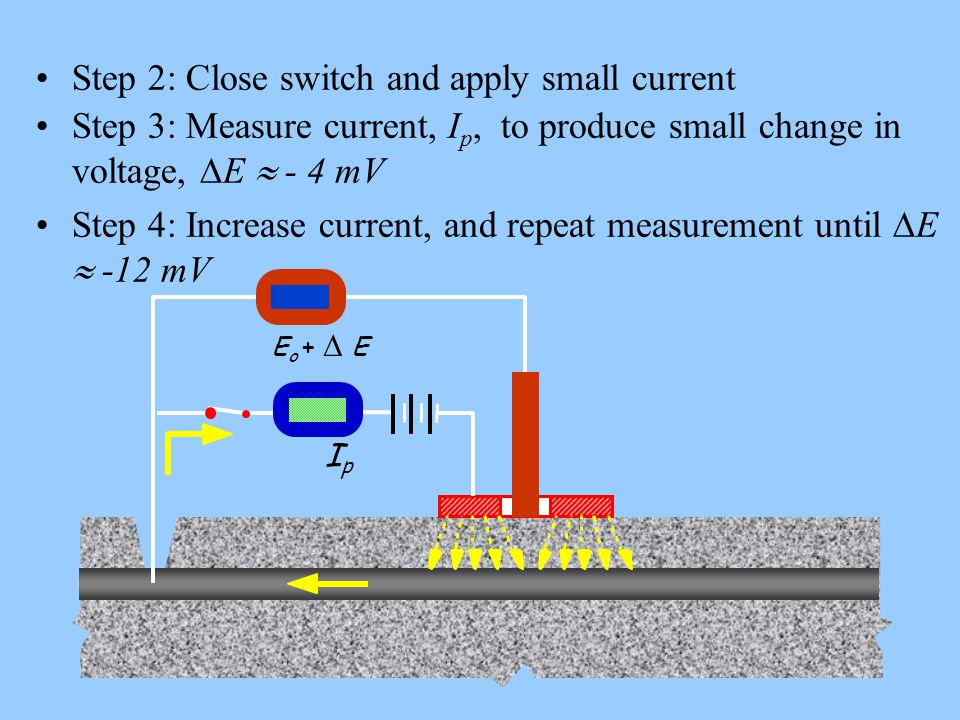 Step 2: Close switch and apply small current
