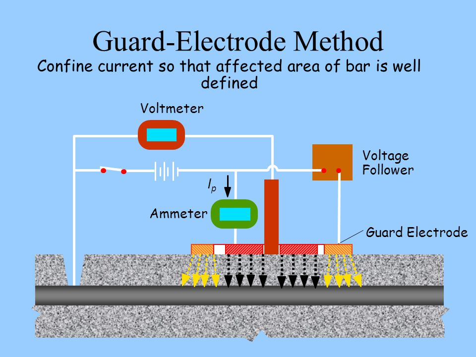 Guard-Electrode Method