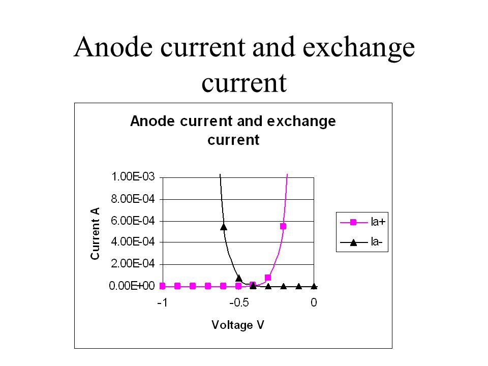 Anode current and exchange current