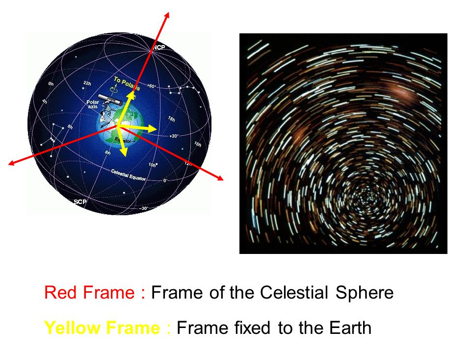 Red Frame : Frame of the Celestial Sphere