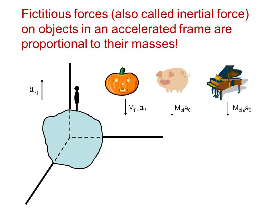 Fictitious forces (also called inertial force) on objects in an accelerated frame are proportional to their masses!