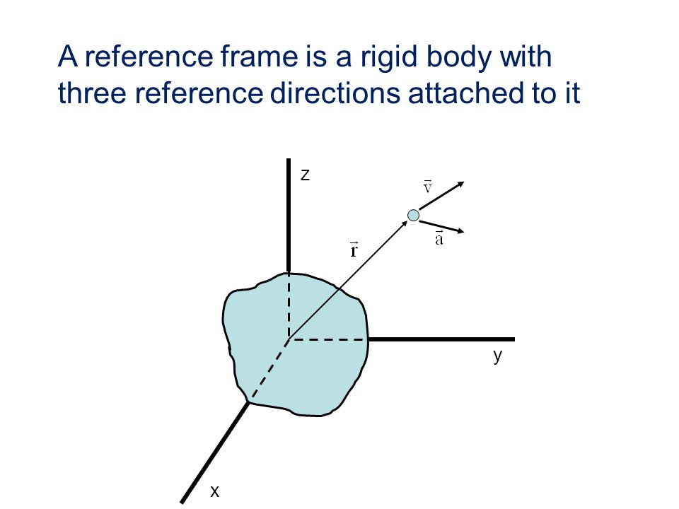 A reference frame is a rigid body with three reference directions attached to it