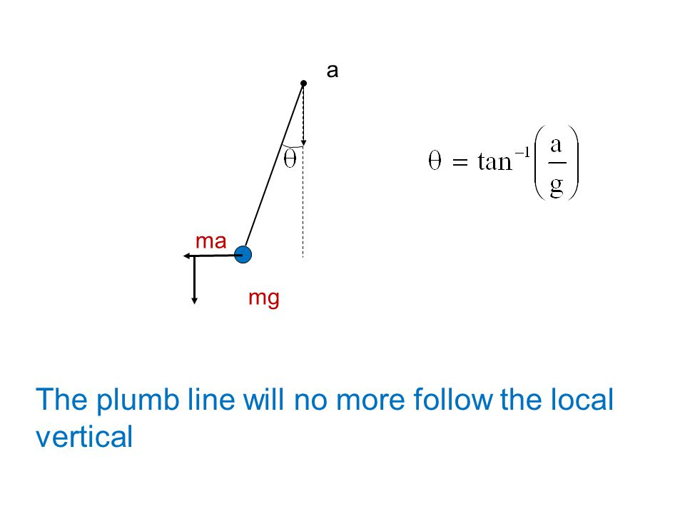 The plumb line will no more follow the local vertical
