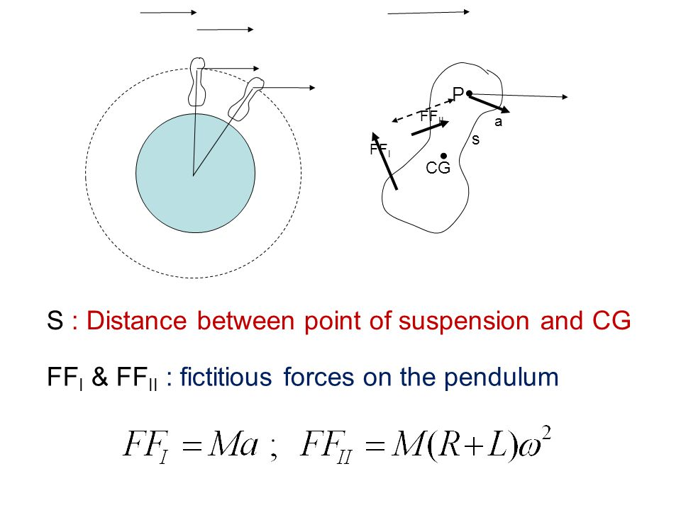 S : Distance between point of suspension and CG